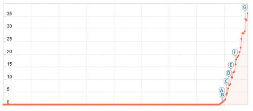 Ranking_Entwicklung
