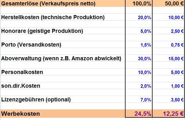 Werbebudget1